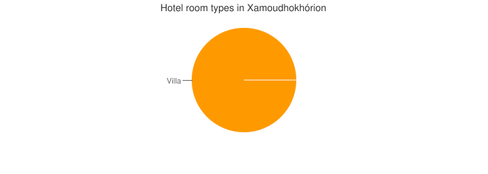Hotel room types in Xamoudhokhórion