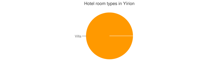 Hotel room types in Yírion