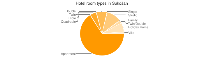 Hotel room types in Sukošan