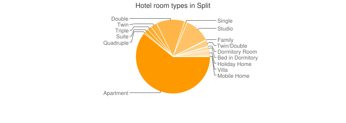 Hotel room types in Split