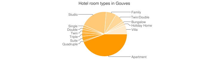 Hotel room types in Gouves