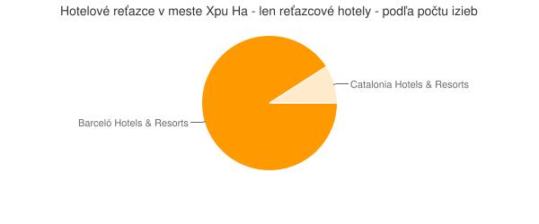 Hotelové reťazce v meste Xpu Ha - len reťazcové hotely - podľa počtu izieb