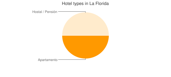 Hotel types in La Florida