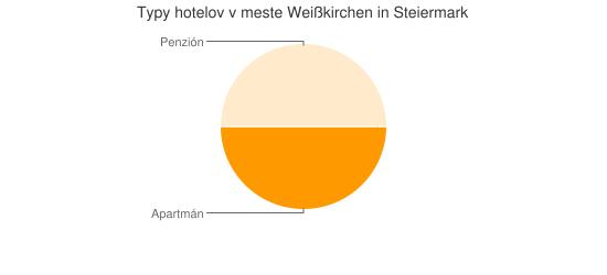 Typy hotelov v meste Weißkirchen in Steiermark