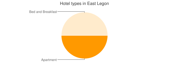 Hotel types in East Legon
