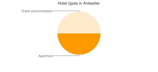 Hotel types in Antweiler