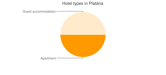 Hotel types in Platána