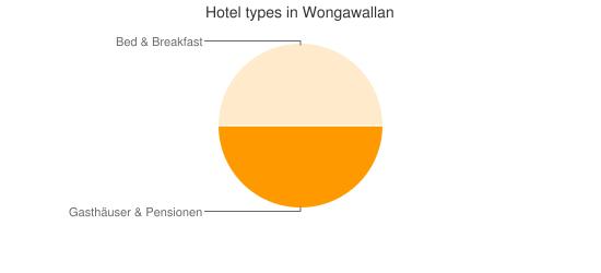 Hotel types in Wongawallan