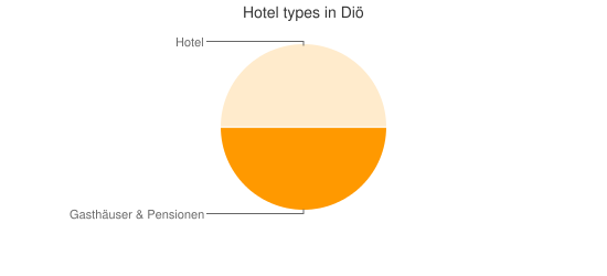 Hotel types in Diö