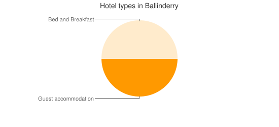 Hotel types in Ballinderry