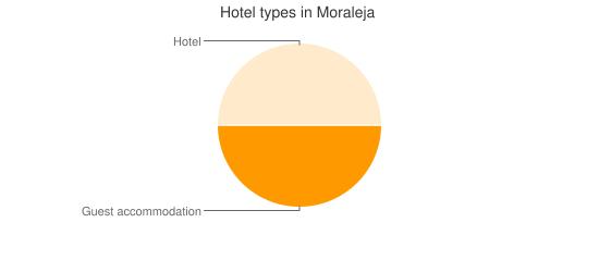 Hotel types in Moraleja