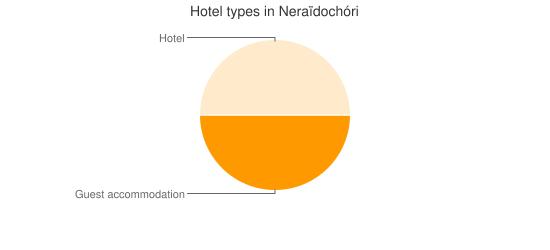 Hotel types in Neraïdochóri