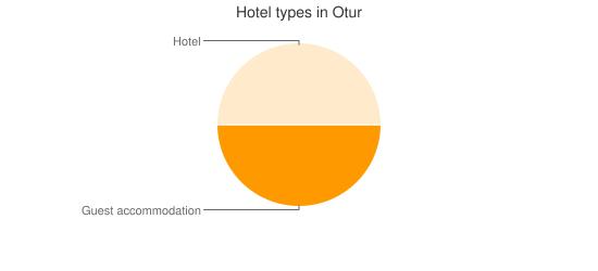 Hotel types in Otur