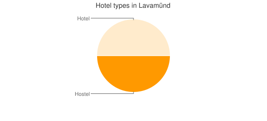 Hotel types in Lavamünd