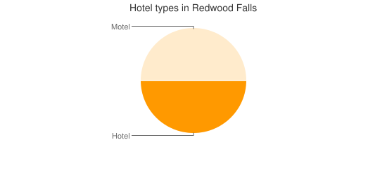 Hotel types in Redwood Falls