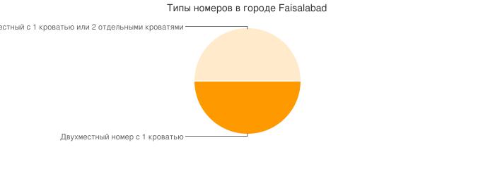 Типы номеров в городе Faisalabad