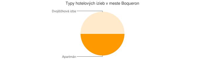 Typy hotelových izieb v meste Boqueron