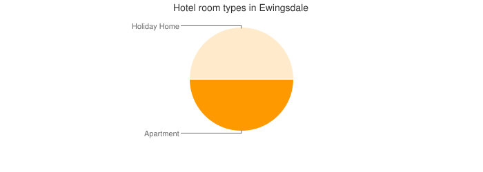 Hotel room types in Ewingsdale