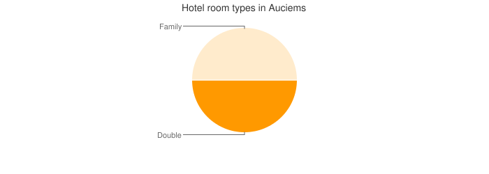 Hotel room types in Auciems