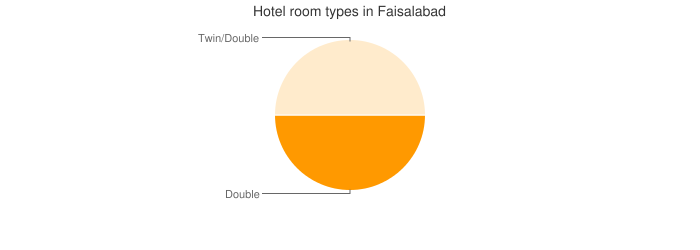 Hotel room types in Faisalabad