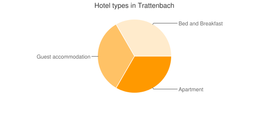 Hotel types in Trattenbach
