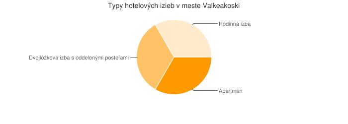 Typy hotelových izieb v meste Valkeakoski