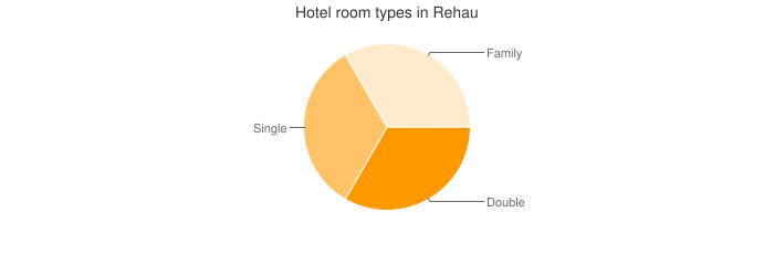 Hotel room types in Rehau