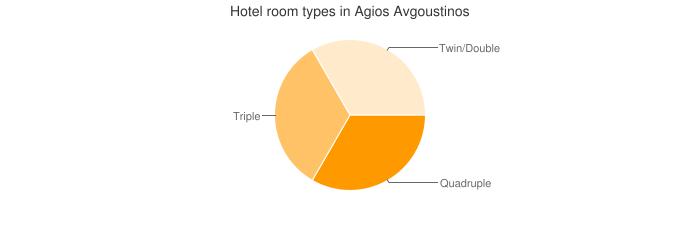 Hotel room types in Agios Avgoustinos