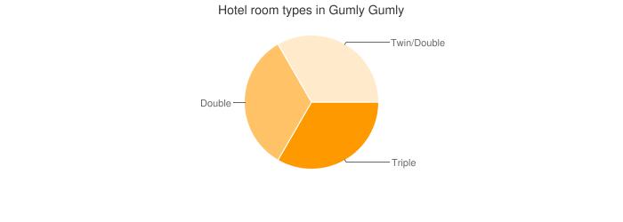 Hotel room types in Gumly Gumly