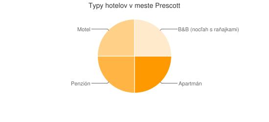 Typy hotelov v meste Prescott