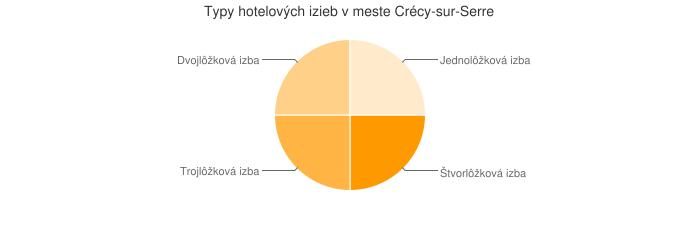 Typy hotelových izieb v meste Crécy-sur-Serre