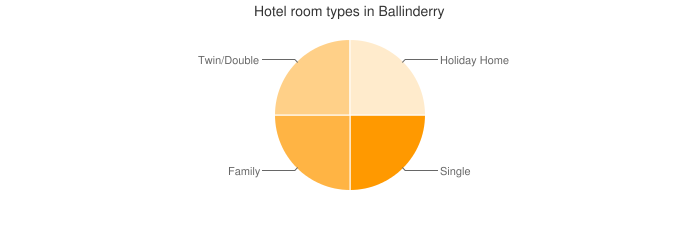 Hotel room types in Ballinderry