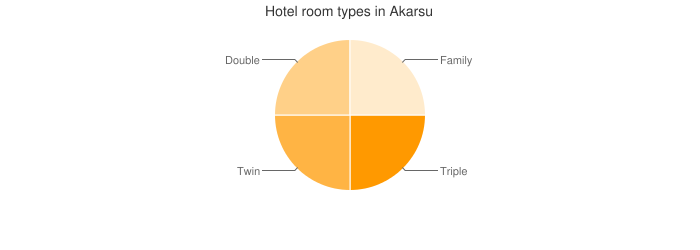 Hotel room types in Akarsu