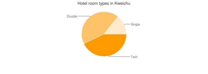 Hotel room types in Kweichu