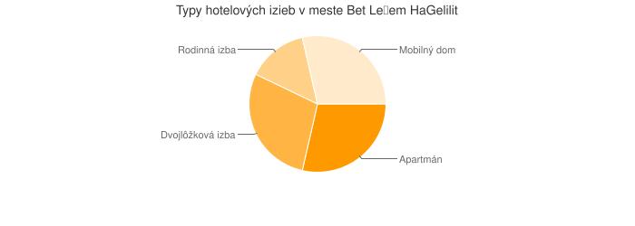 Typy hotelových izieb v meste Bet Leẖem HaGelilit
