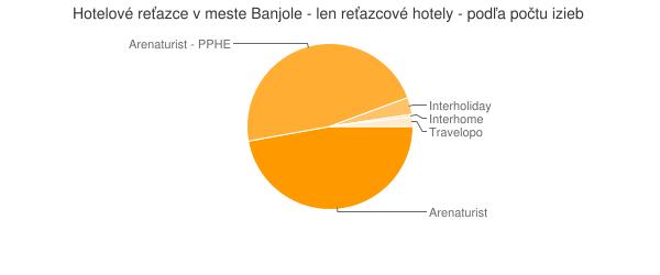 Hotelové reťazce v meste Banjole - len reťazcové hotely - podľa počtu izieb