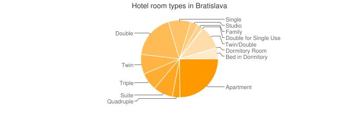 Hotel room types in Bratislava