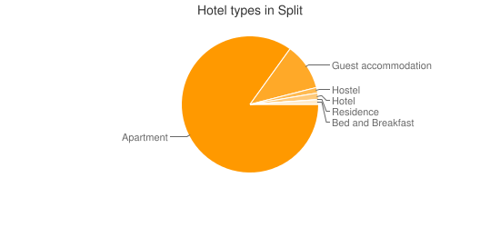 Hotel types in Split