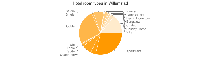 Hotel room types in Willemstad