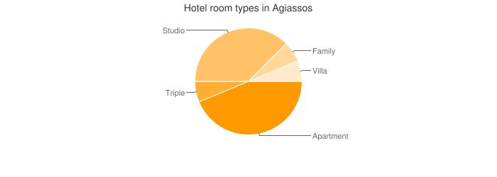 Hotel room types in Agiassos