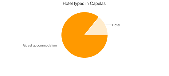 Hotel types in Capelas