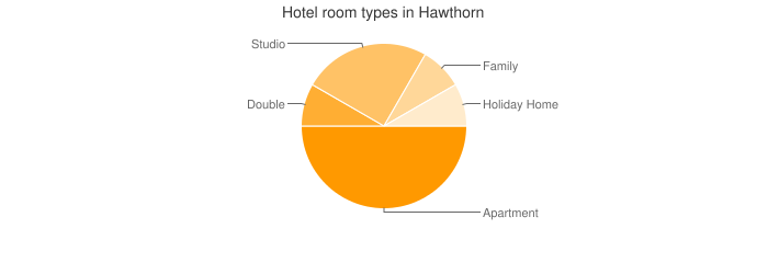 Hotel room types in Hawthorn