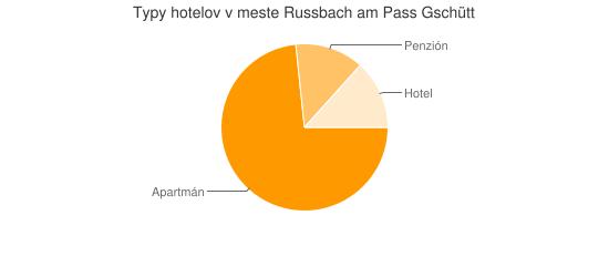 Typy hotelov v meste Russbach am Pass Gschütt
