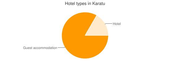 Hotel types in Karatu
