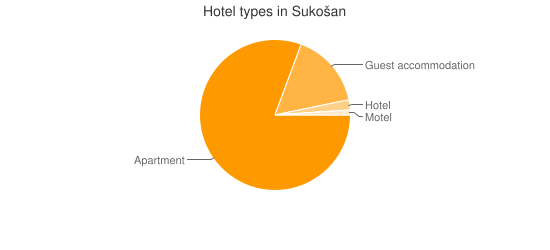 Hotel types in Sukošan