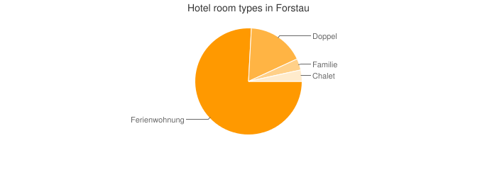 Hotel room types in Forstau