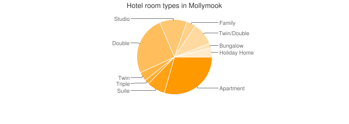 Hotel room types in Mollymook