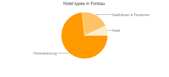Hotel types in Forstau