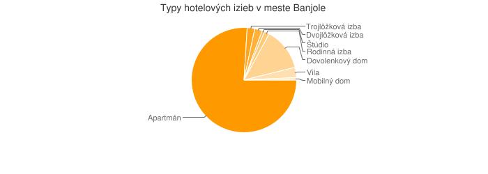 Typy hotelových izieb v meste Banjole
