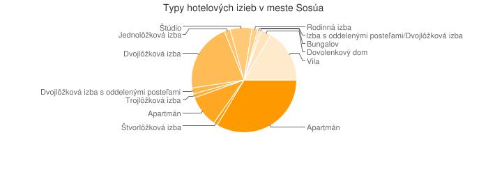 Typy hotelových izieb v meste Sosúa